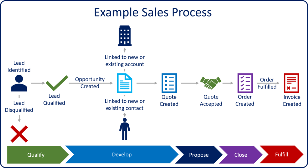 Overview of Dynamics 365 for Sales - Simplicity Point